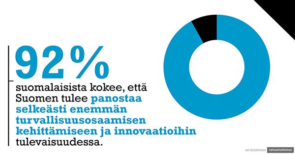 Infokuva, jossa teksti 92 % suomalaisista kokee, että Suomen tulee panostaa selkeästi enemmän turvallisuusosaamisen kehittämiseen ja innovaatioihin tulevaisuudessa.