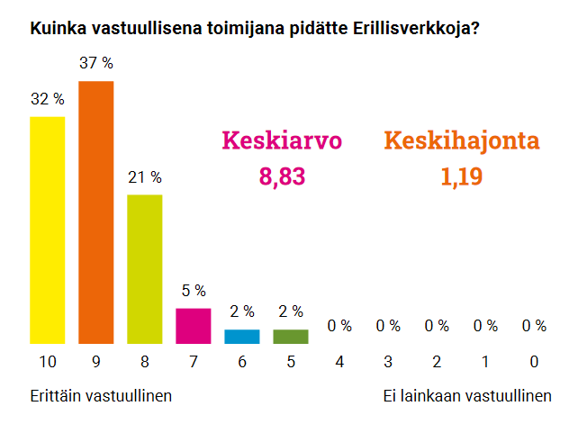 Graafi sidosryhmien kokemuksesta Erillisverkkojen vastuuullisuudesta.